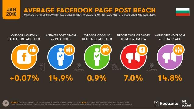 Какъв е органичният обхват на публикациите ви във Facebook