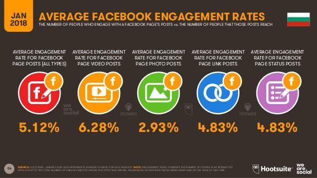 Успеваемост на различните формати във Facebook